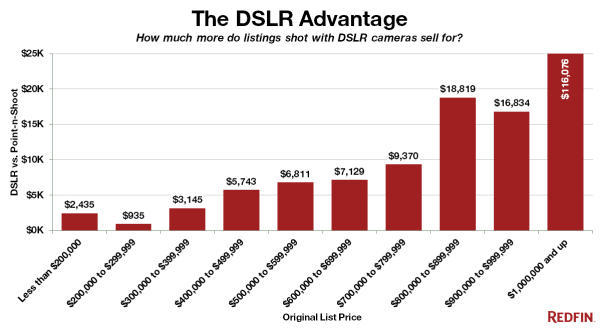 chart-Redfin-DSLR-Advantage-ex-Distressed_Rebranded